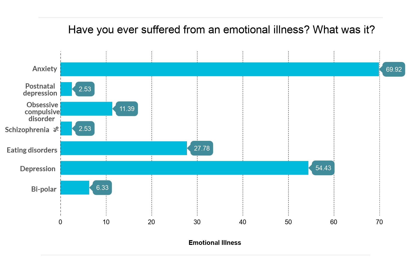 Bar Chart: Have You Ever Suffered From An Emotional Illness?