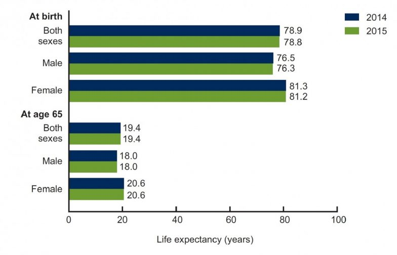 Life Expectancy Declines In The United States