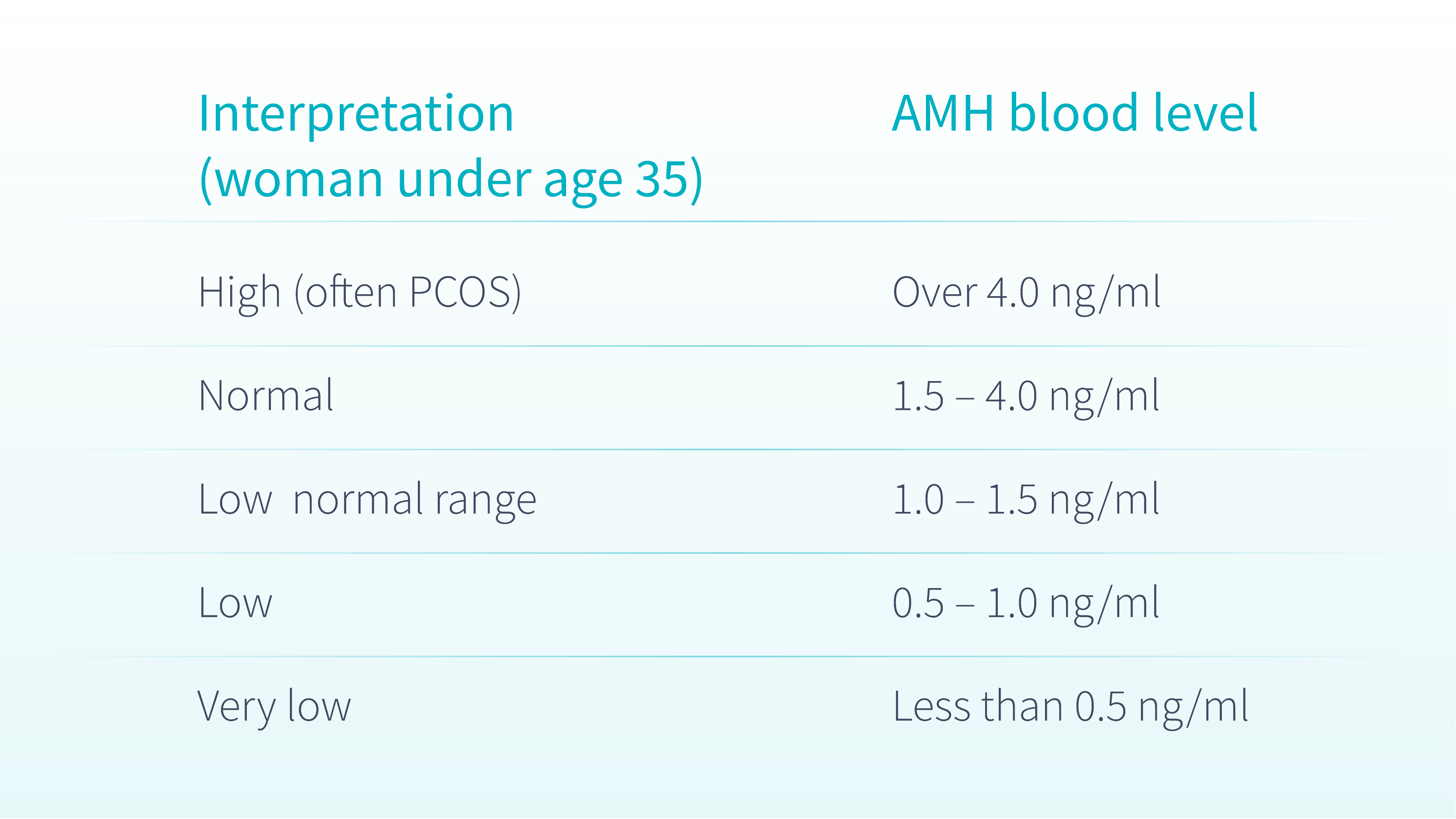 AMH Levels Explained: How Many Eggs Do You Have Left?