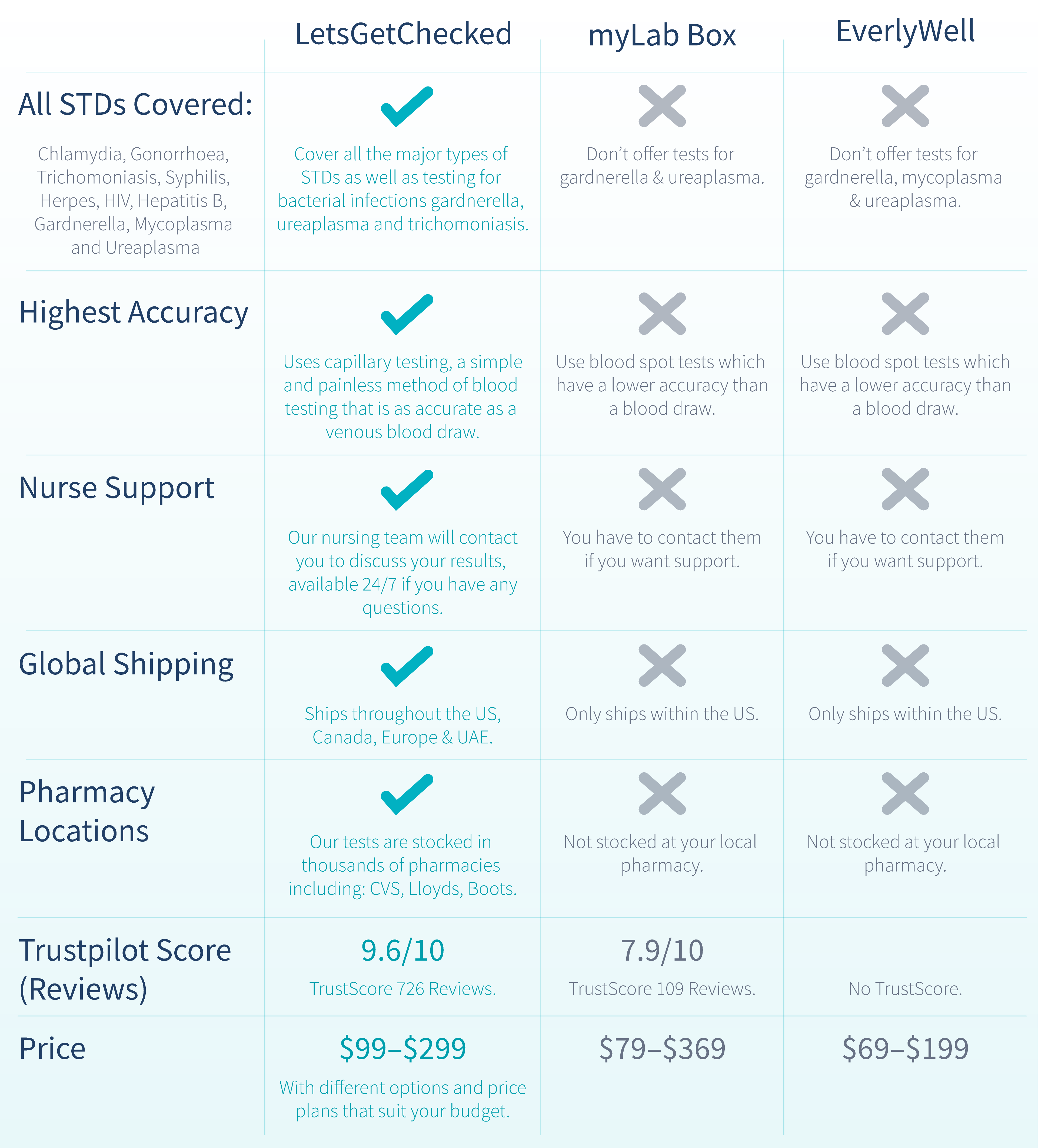 table-showing-home-std-test-kits-comparison