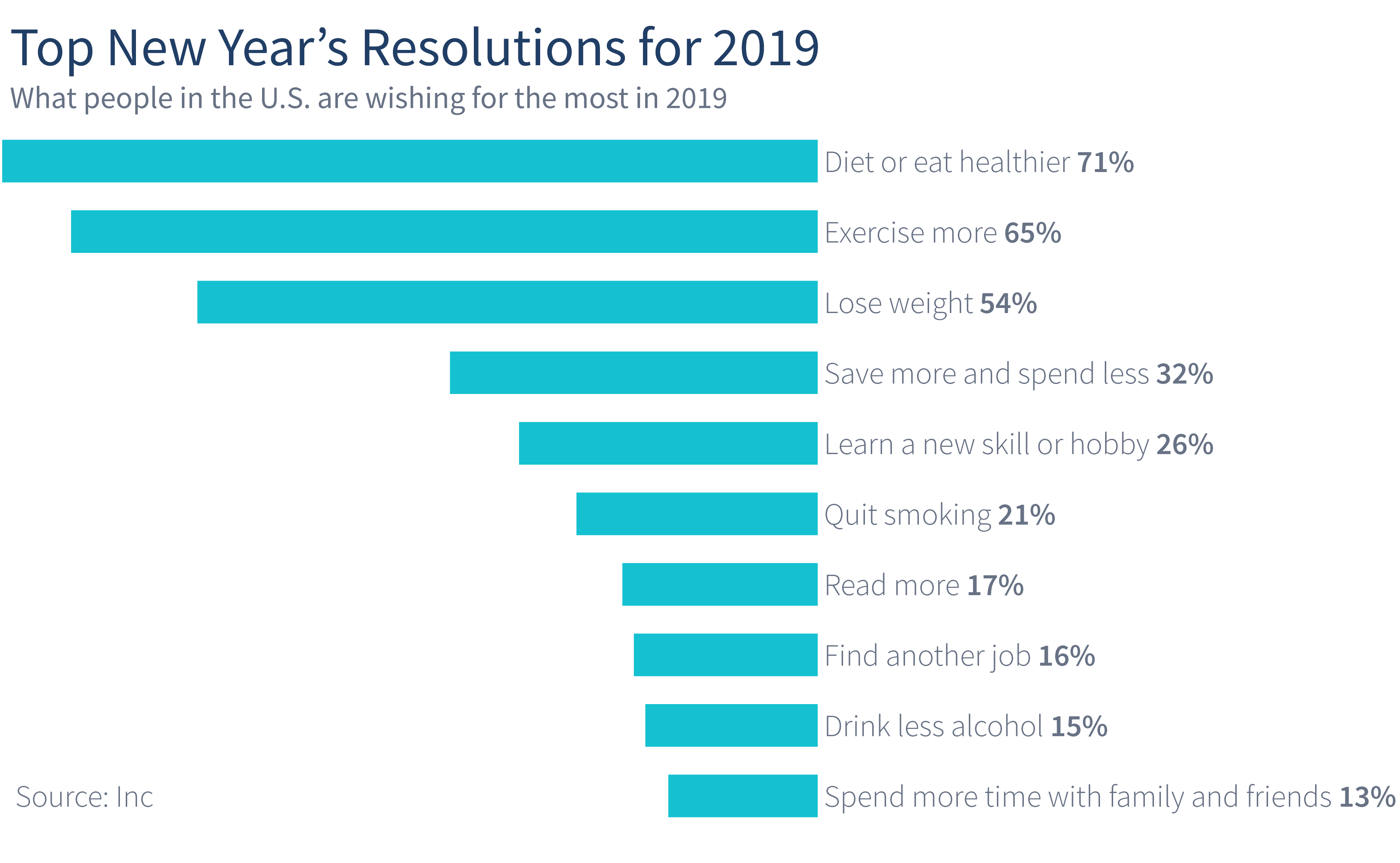 top-new-years-resolutions-for-2019