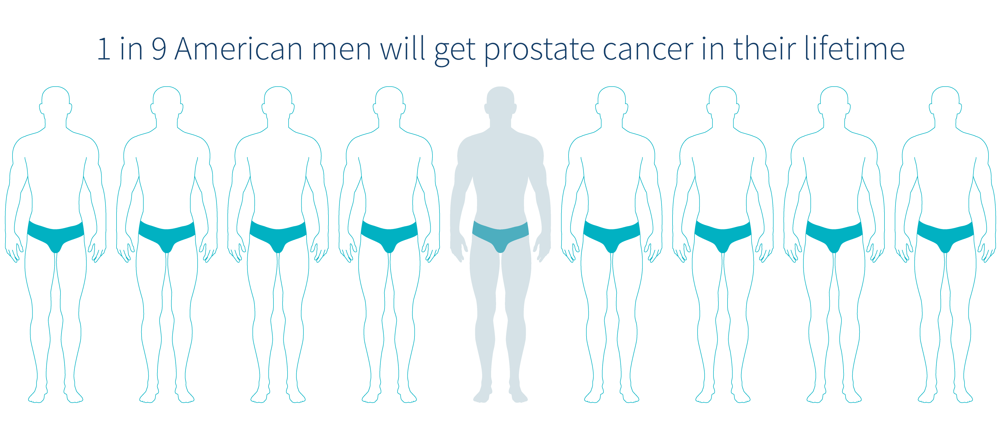 1-in-9-men-will-get-prostate-cancer-diagram