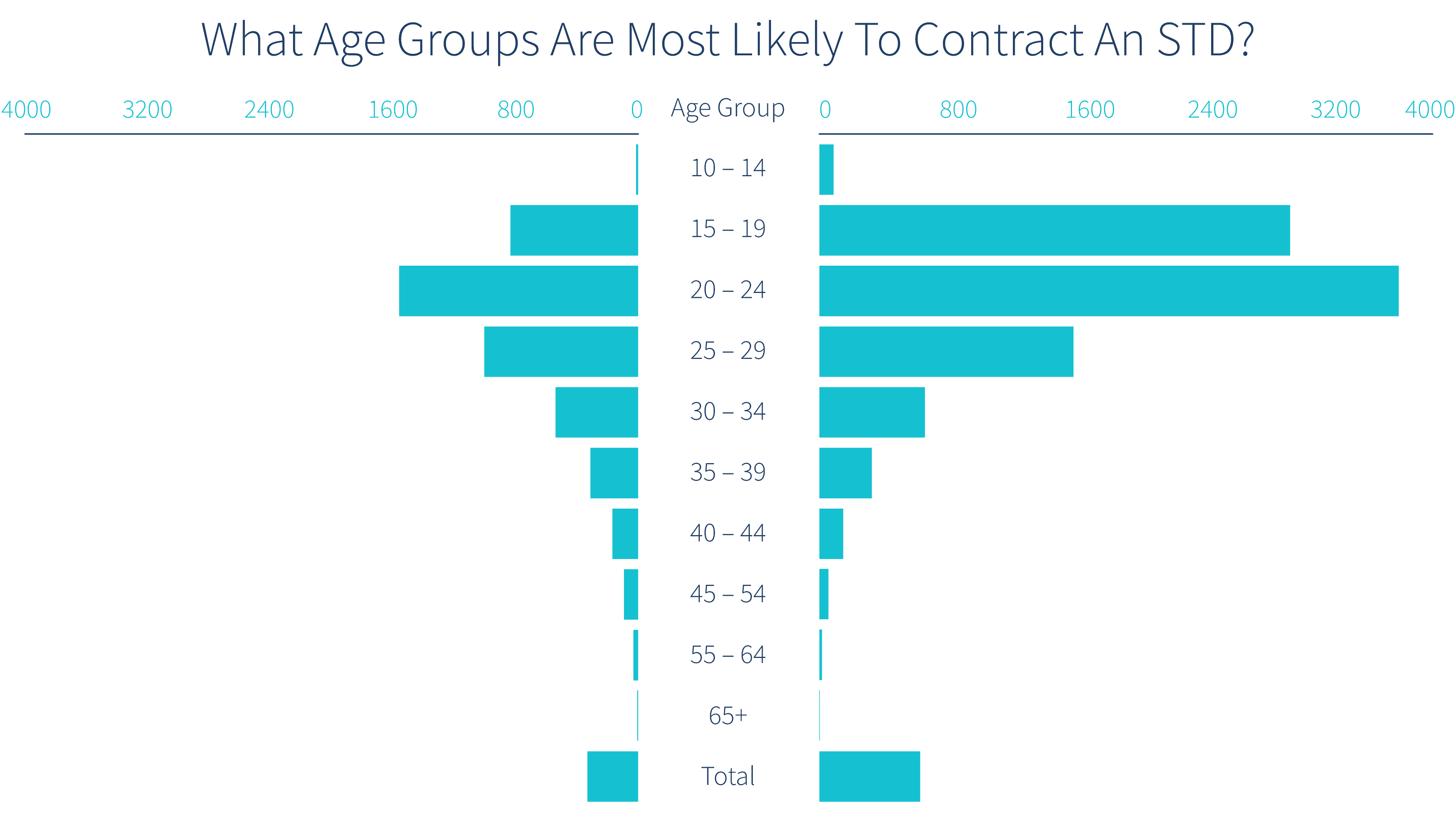 number-of-stds-per-age-group