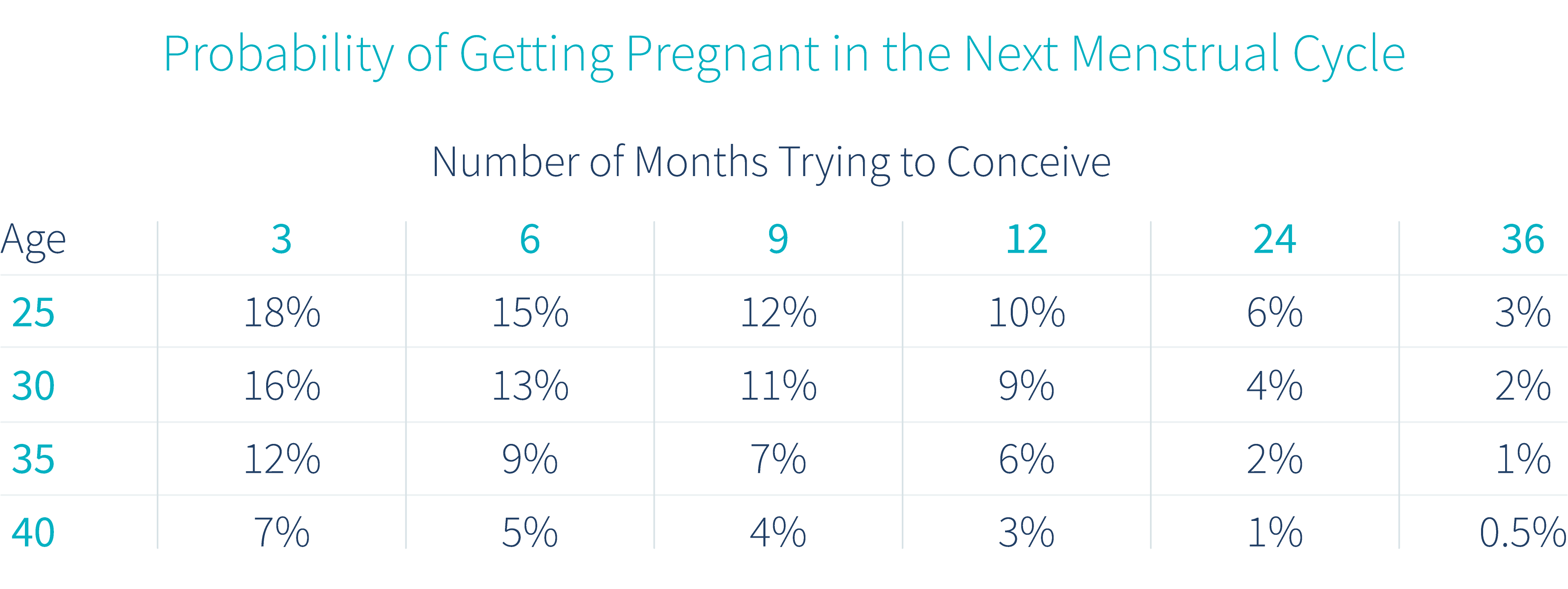 probability-of-getting-pregnant-by-age