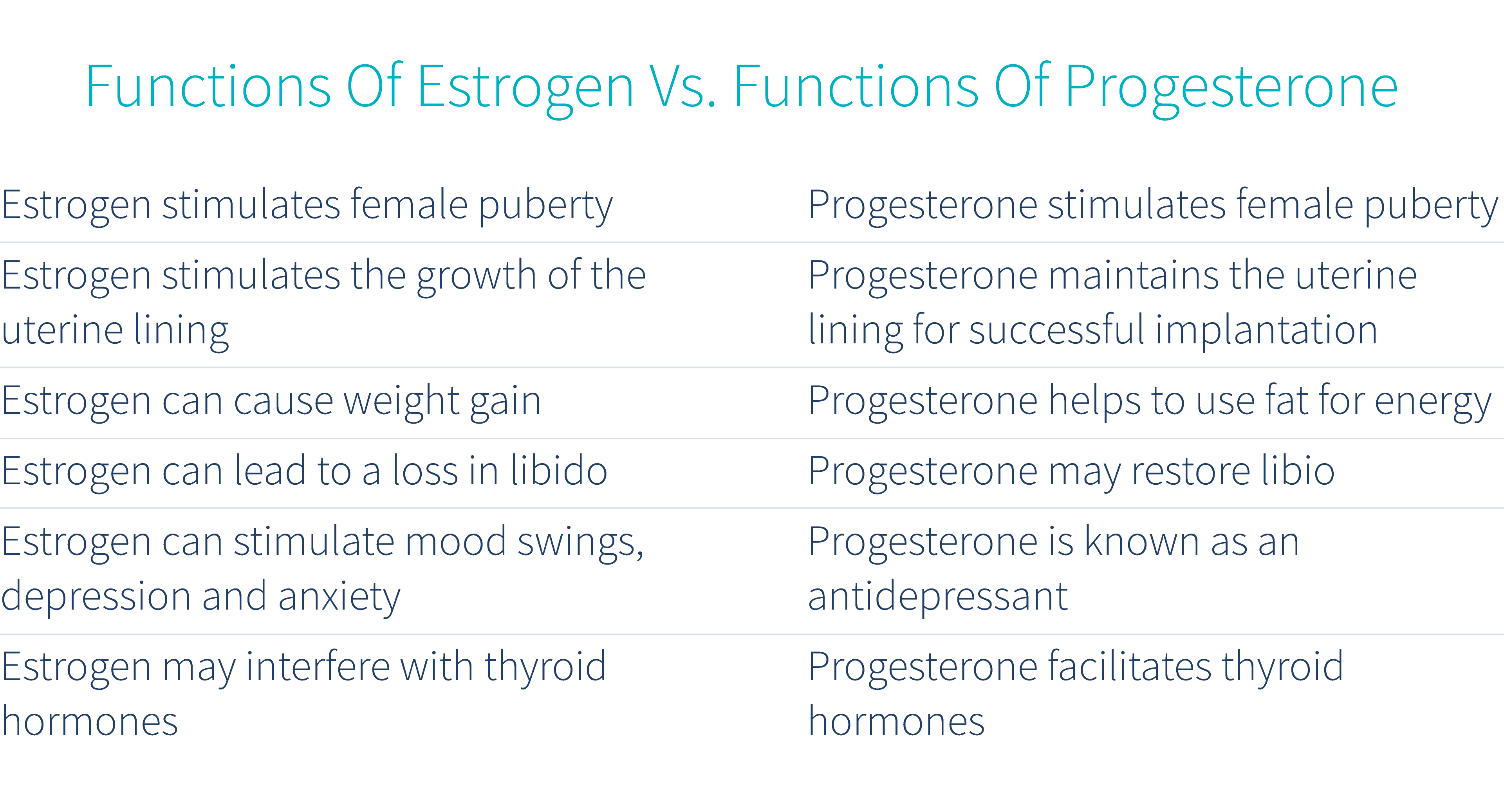the-functions-of-estrogen-vs-the-functions-of-progesterone-table