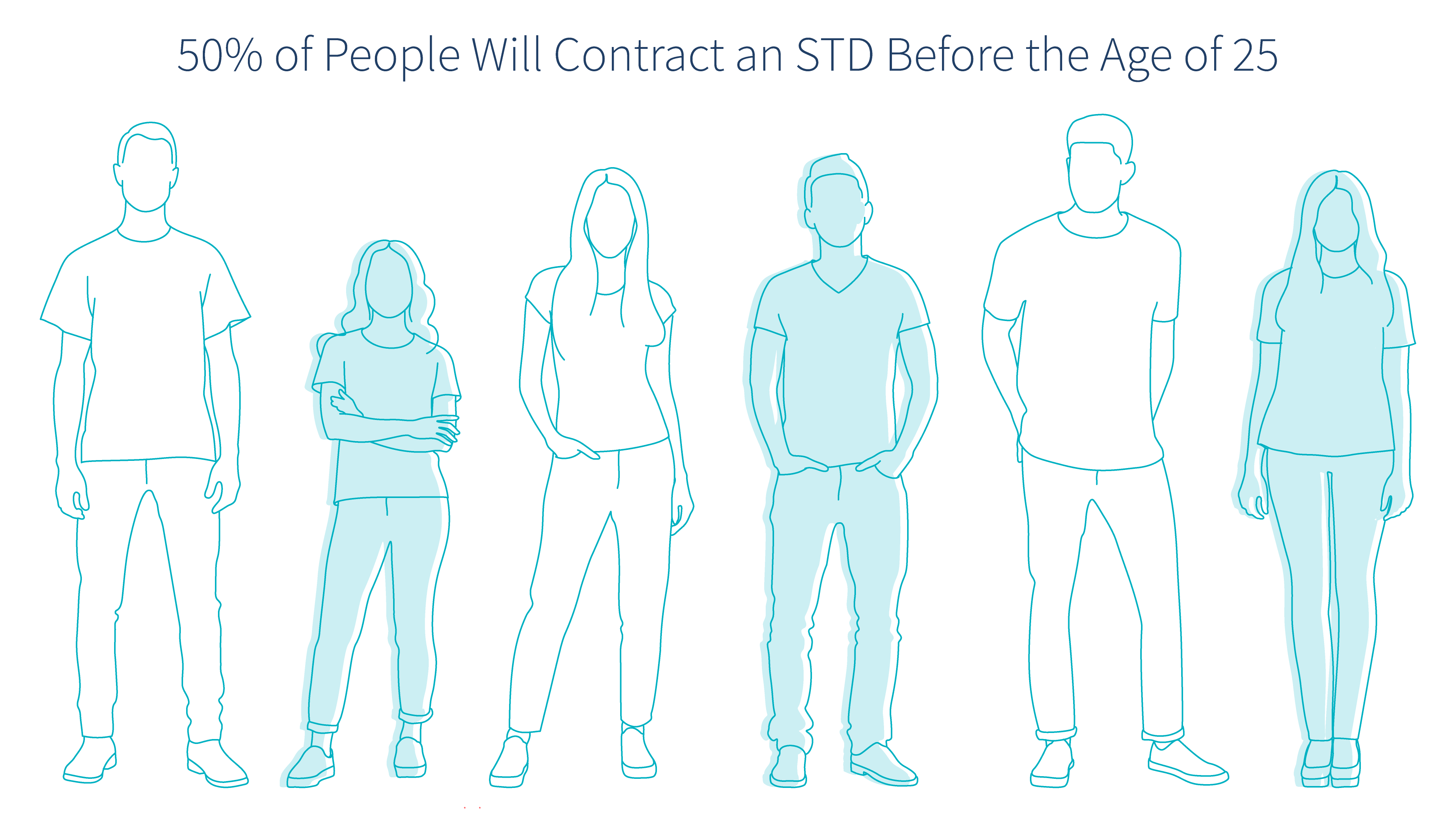 50-percent-of-people-will-have-an-std-before-the-age-of-25-illustration