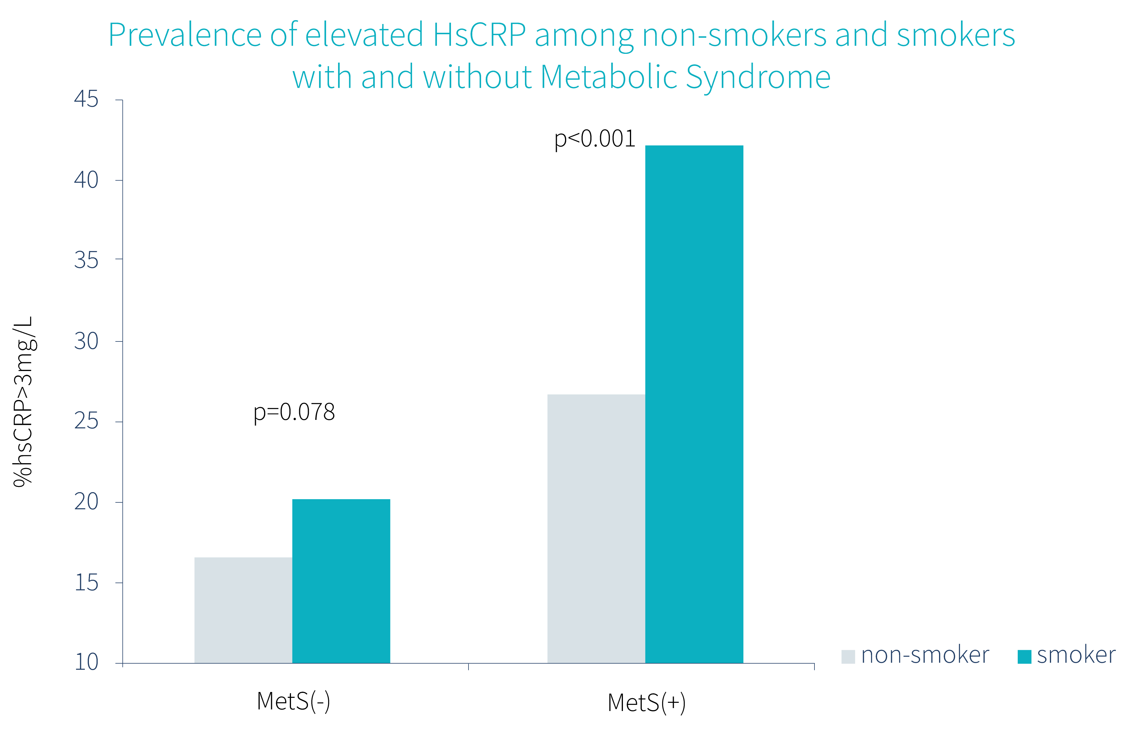 graph-which-shows-the-difference-of-CRP-levels-in-smokers-and-non-smokers