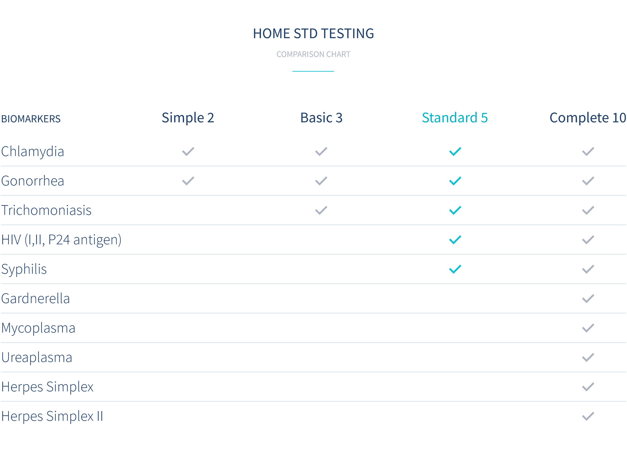 comparison-of-letsgetchecked-at-home-sexual-health-tests