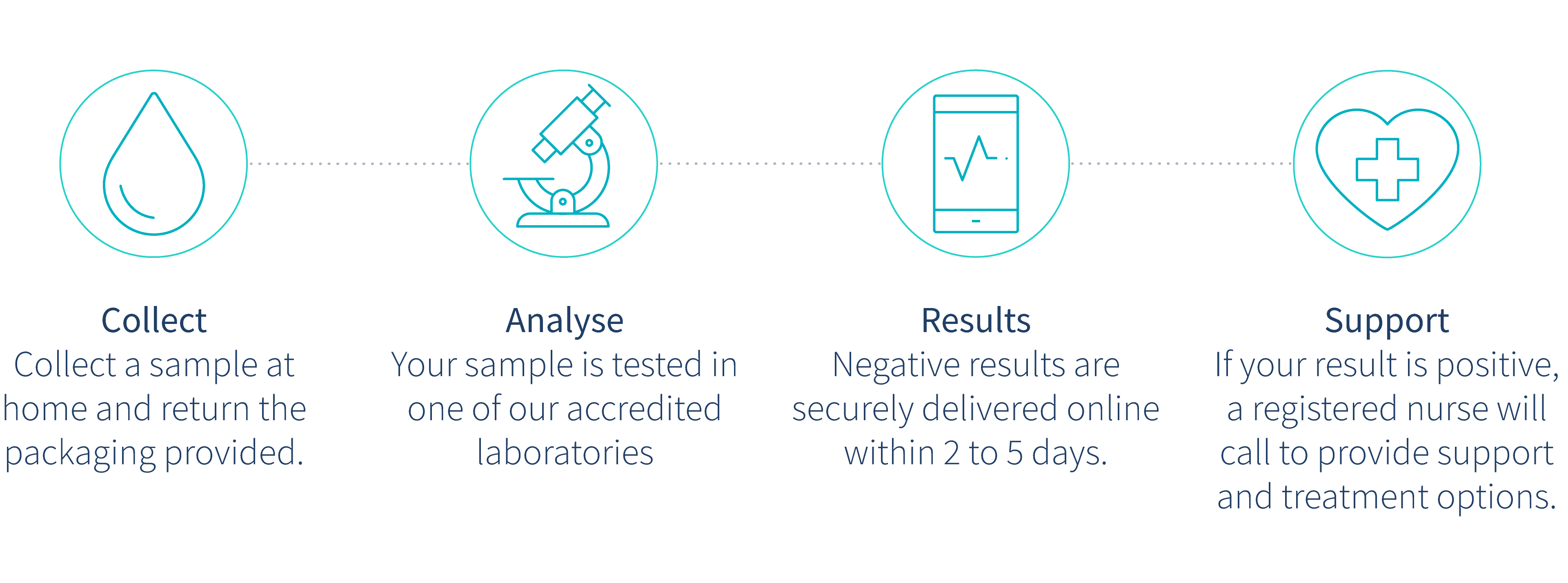 how-does-home-testing-work-letsgetchecked-illustration