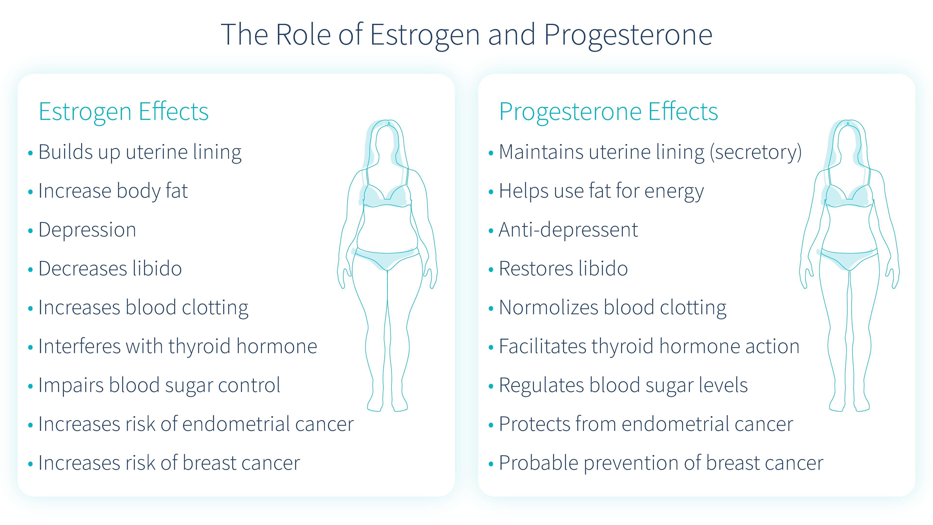 naturligt progesteron