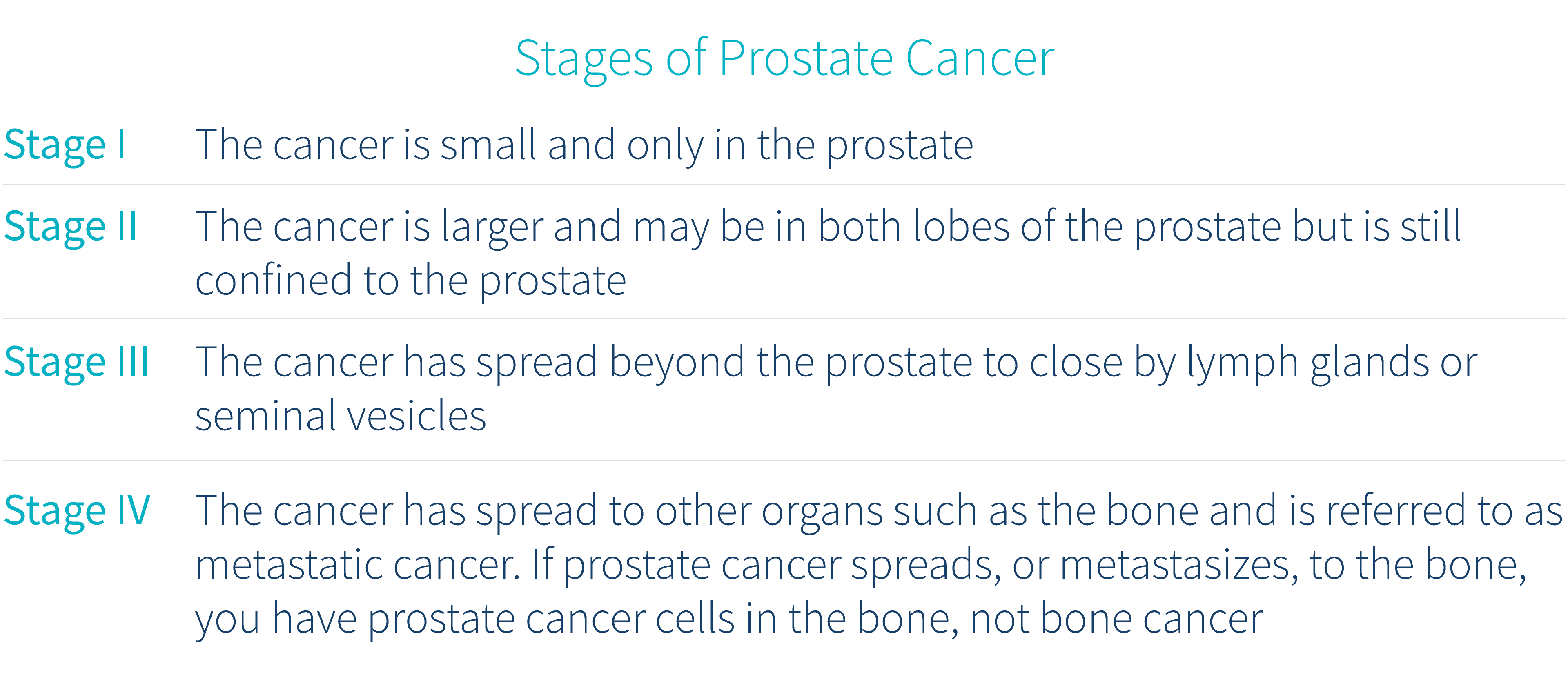 symptoms-of-prostate-cancer-stages-of-prostate-cancer-table