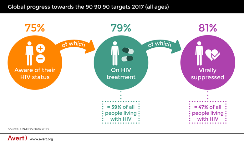 avert.org-stats-showing-proposed-progress-for-aids-treatment