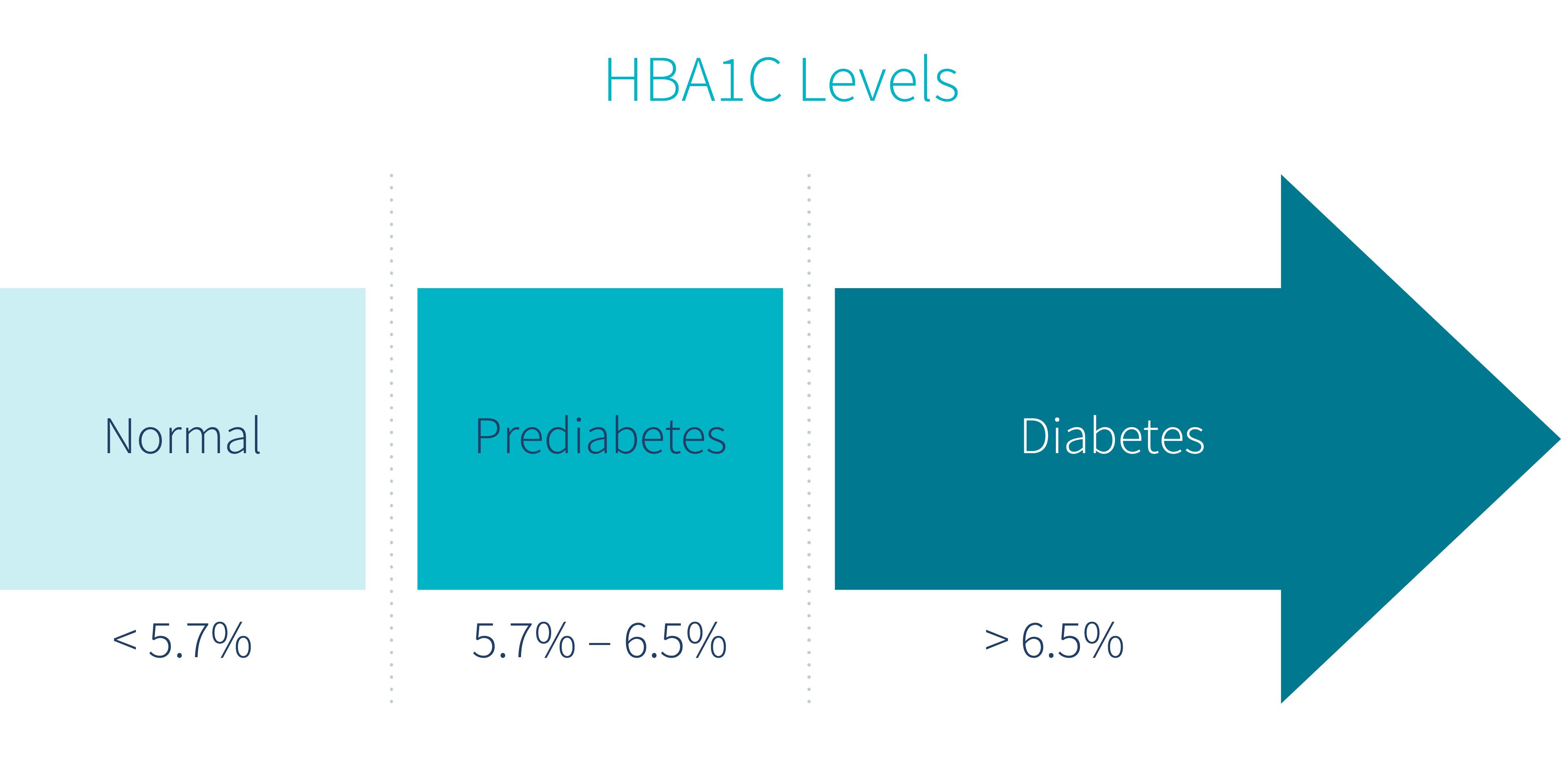HbA1c-Levels