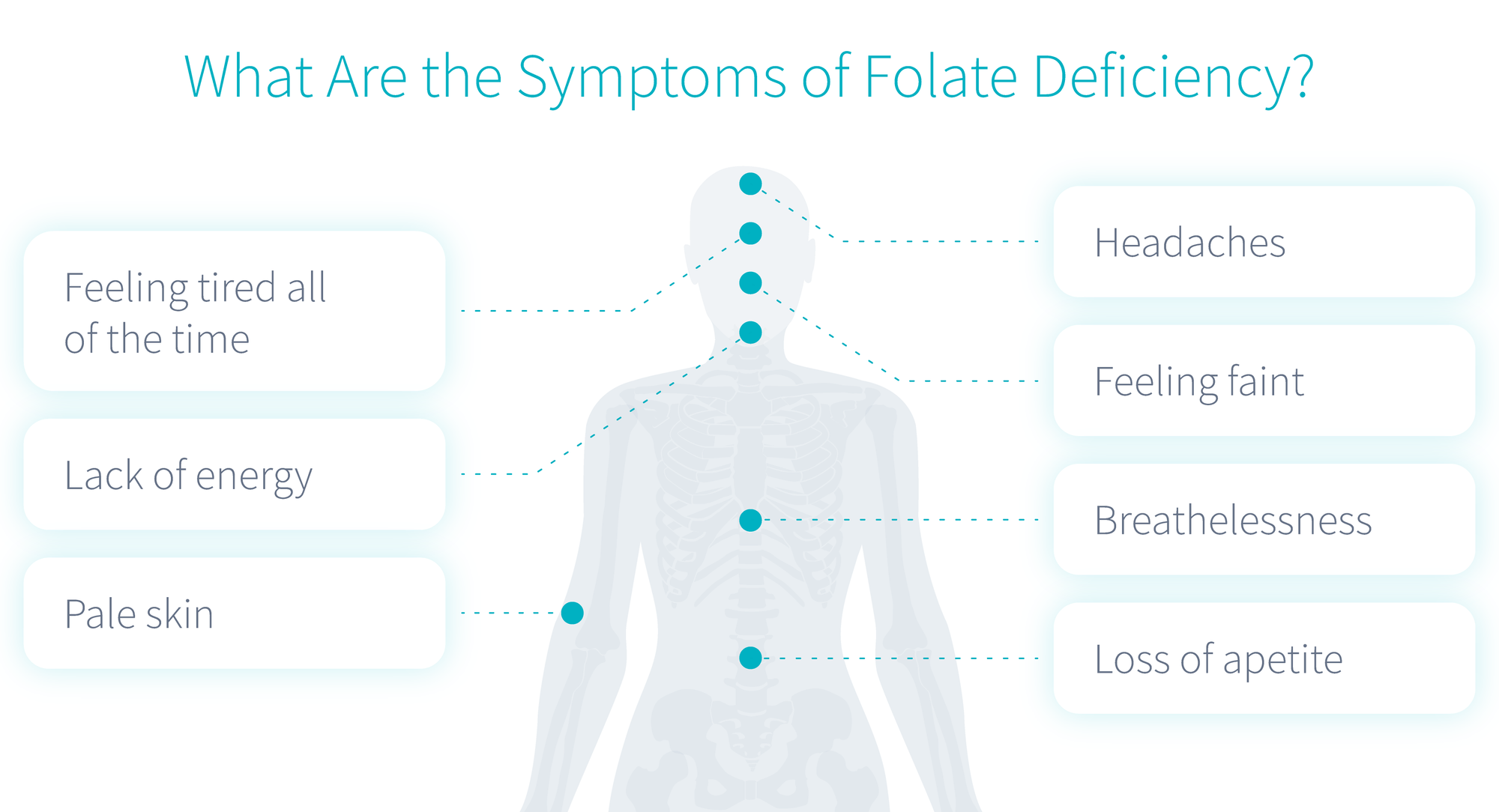 what-are-the-symptoms-of-folate-deficiency