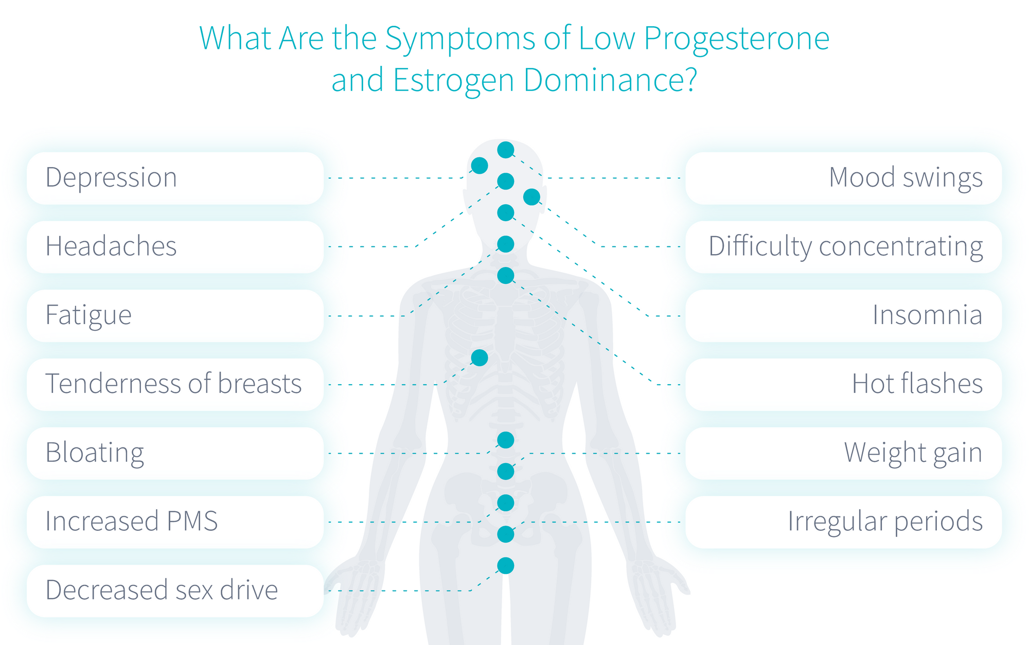 low-progesterone-high-estrogen