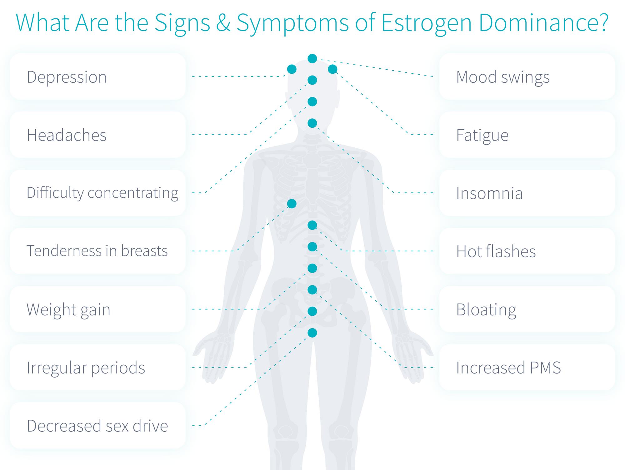 estogen-signs-symptoms